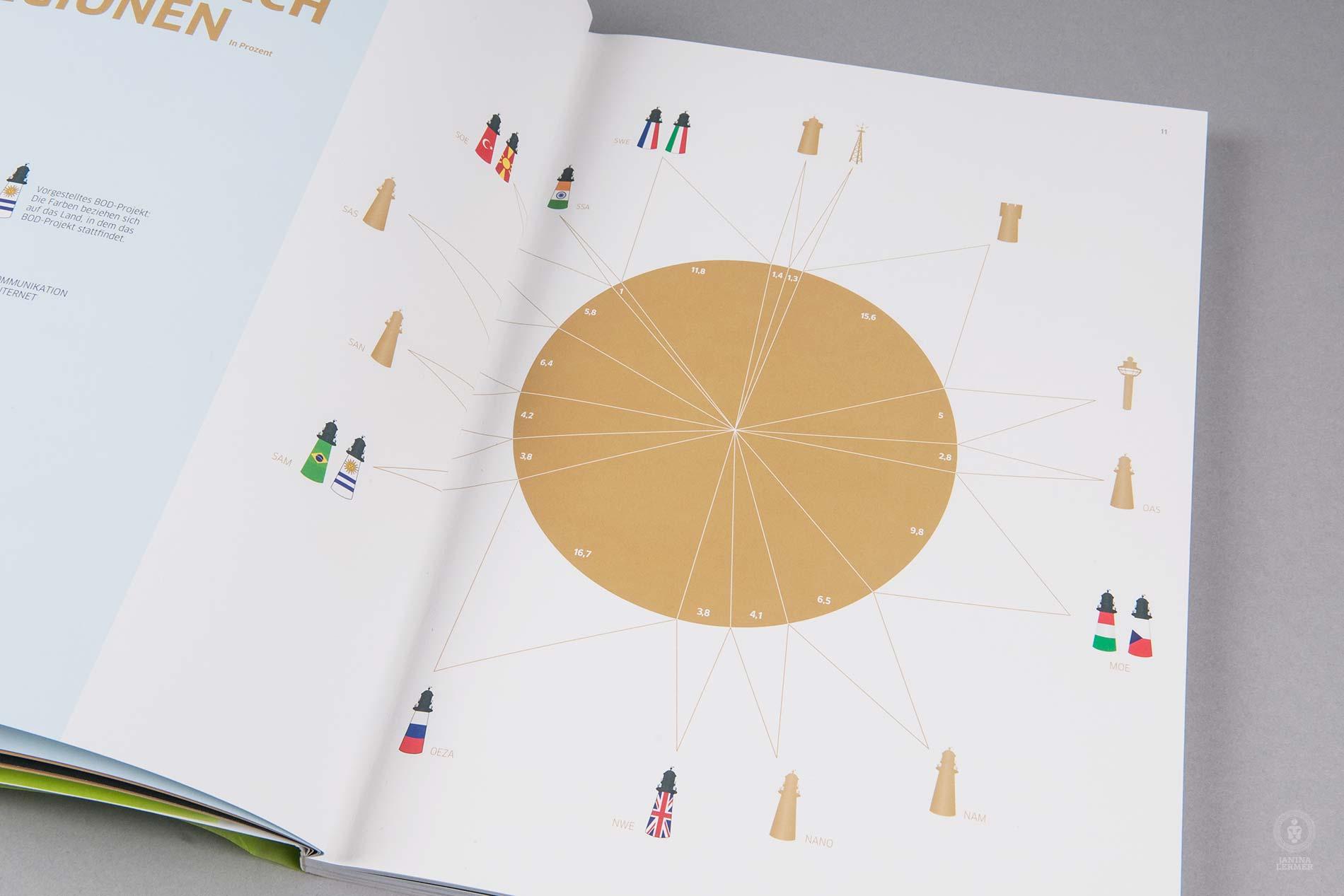 Janina-Lermer-Buchgestaltung-Magazingestaltung-Editorialdesign-Infografik-Lighthouse-optic-2-Goethe_Institut